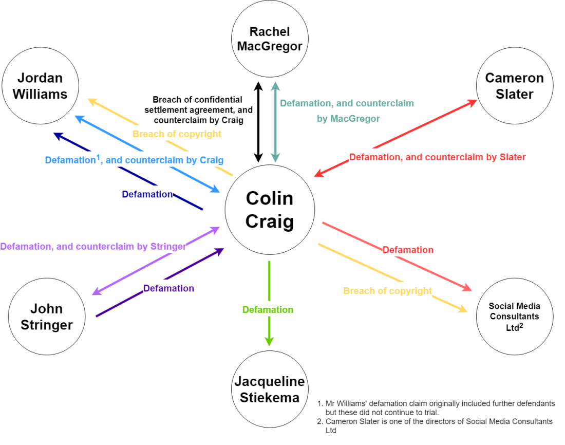 Craig diagram